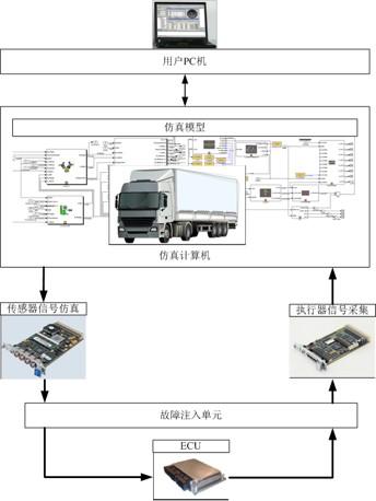 EQ HIL工程服务
